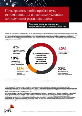 Прогнозы развития технологии ИИ на 2020 год