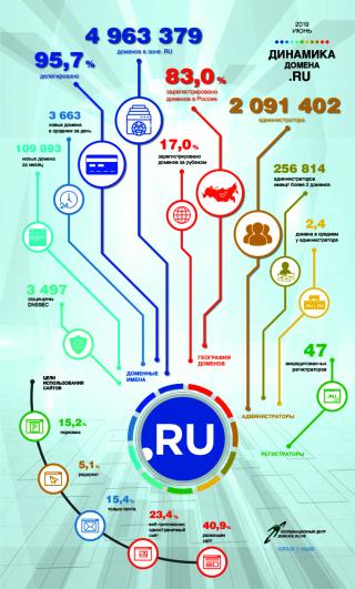 Статистика доменов .RU за июнь 2019